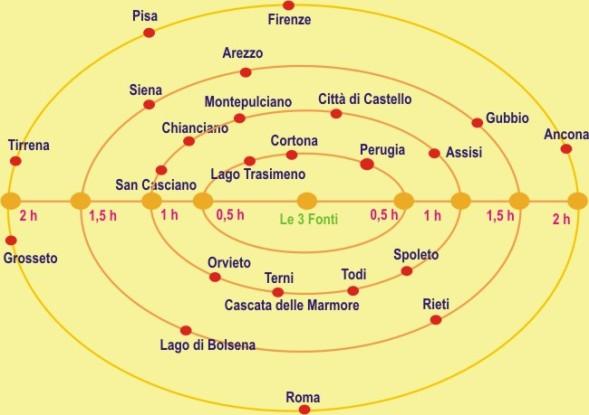 Tempi e distanze L3f